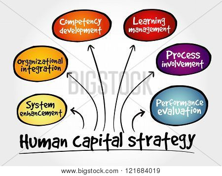 Human capital strategy mind map business concept