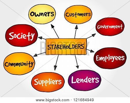 Company Stakeholders, Strategy Mind Map