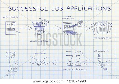 successful job applications: step-by-step instructions to get a job