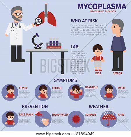 Mycoplasma respiratory infection infogrpahic elements. Illustration mycoplasma disease.