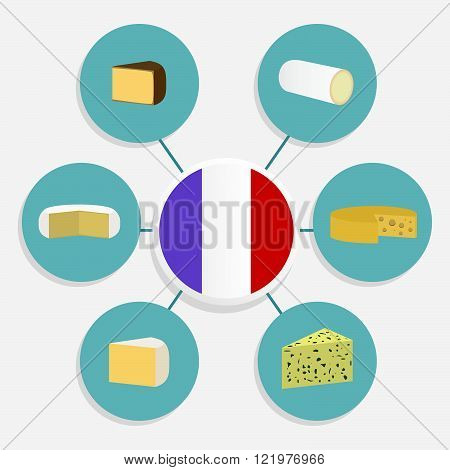 Six famous French cheeses ordered in a diagram. Emmental Camembert Chevre Roquefort Cantal Brie. French flag in the center.