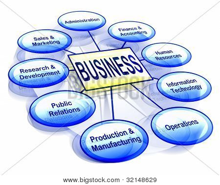 Organizational Business Chart