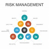 Risk Management Infographic 10 Steps Concept.control, Identify, Level Of Risk, Analyze Icons poster