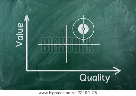 Value  Quality Diagram