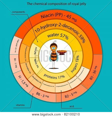 The Chemical Composition Of Royal Jelly
