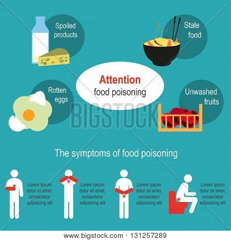 Food poisoning. Vector illustration Food poisoning poster. The symptoms of food poisoning. Causes and foods that cause food poisoning
