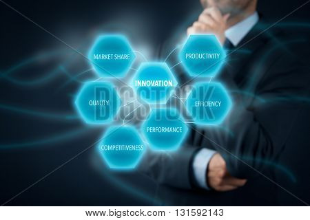 Innovation concept - businessman think about innovations. Innovation opportunities: productivity efficiency performance competitiveness quality and market share.