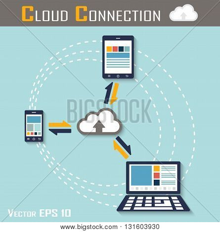 Cloud connection ( smartphone , tablet and computer are connecting to cloud sever for share input and output data ) ( flat design )