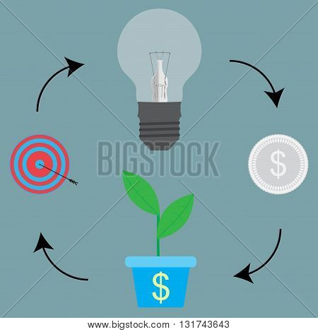 Cycle process from idea to target goal. Strategy idea to goal process cycle success business. Plan organization management financial. Vector flat design illustration