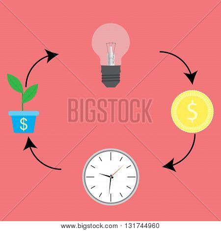 Business cycle. From idea to cash cycle process. Progress money chart and increase coin income. Vector flat design illustration