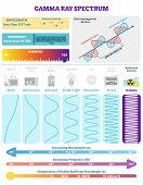 Electromagnetic Waves: Radioactive Gamma Rays Spectrum. Vector Illustration Diagram With Wavelength, poster