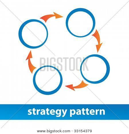 Strategy pattern. Vector diagram. Business design