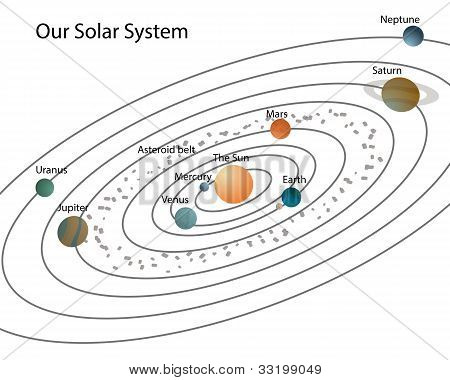 Our Solar System/solar System With Planets And Their Names,isolated On White