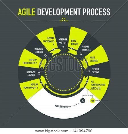 Agile development process on dark grey background