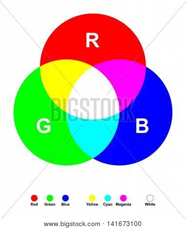Additive color mixing. Three primary light colors red, green and blue mixed together yields white. The secondary colors are cyan, magenta and yellow. Color synthesis illustration on white background.
