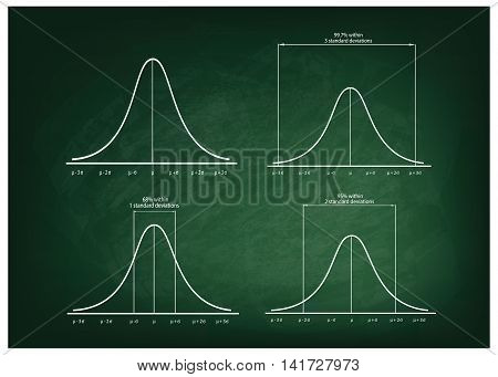 Business and Marketing Concepts Illustration Set of 4 Gaussian Bell or Normal Distribution Curve on Green Chalkboard Background.