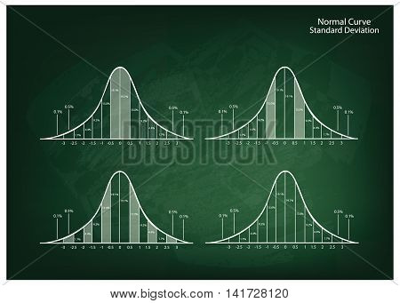 Business and Marketing Concepts Illustration Collection of 4 Gaussian Bell Curve or Normal Distribution Curve on Green Chalkboard Background.