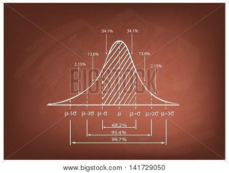 Business and Marketing Concepts Illustration of 3 Stage Standard Deviation Diagram Gaussian Bell or Normal Distribution Curve on A Chalkboard Background.