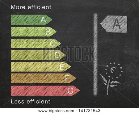 chalkboard with more and less efficient and energy class