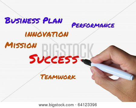 Success On Whiteboard Refers To Successful Solutions And Accompl