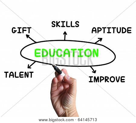 Education Diagram Means Aptitude Knowledge And Improving