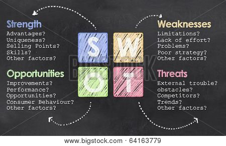 Definition On Swot On Blackboard