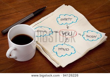 you, body, mind, soul, spirit - personal growth or development concept - napkin doodle on a table with espresso coffee cup