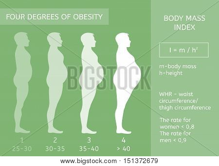 Male figure in profile. Obesity stages. Body mass index. Infographics