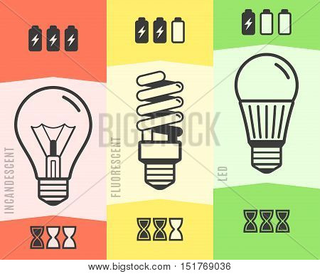 Light bulb efficiency comparison chart infographic. Vector illustration.