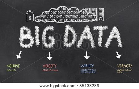 Big Data The V's On A Blackboard
