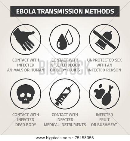 set icons Ebola virus. Ways of transmission
