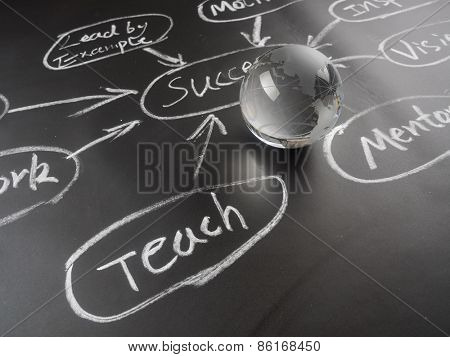 Flowchart on a chalk board with world globe showing .