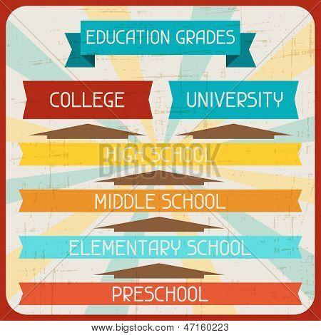 Education grades. Poster in retro style.