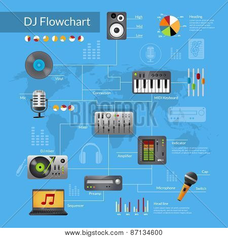 Dj Equipment Flowchart