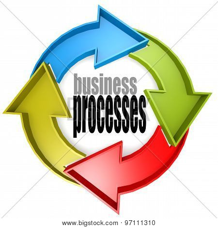 Business Processes Color Cycle Sign