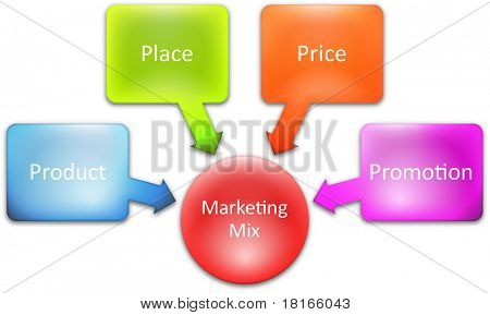 Marketing mix business diagram management strategy concept chart illustration