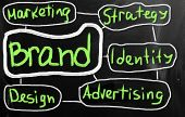 Branding Word poster