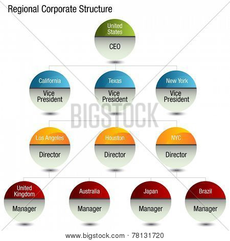 An image of a regional org chart.