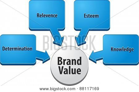 business strategy concept infographic diagram illustration of brand value