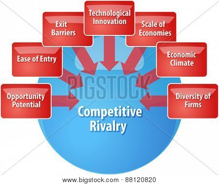 business strategy concept infographic diagram illustration of competitive rivalry