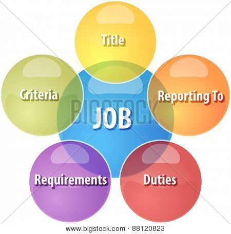 business strategy concept infographic diagram illustration of job qualities components