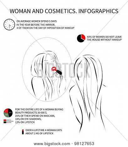 Woman and cosmetics. Infografics
