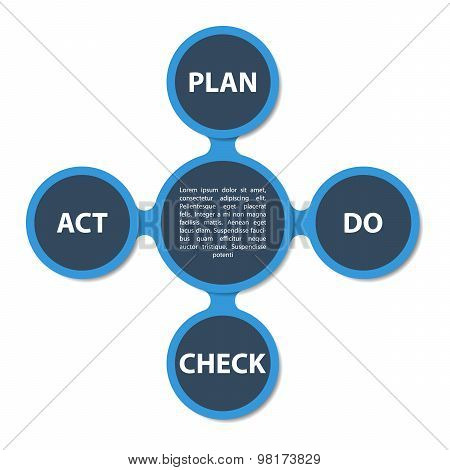 Pdca In Circles