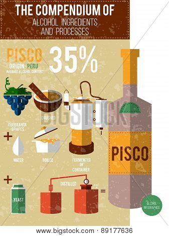 Vector Illustration - A Compendium Of Alcohol Ingredients And Processes. Pisco Info Graphic Backgrou