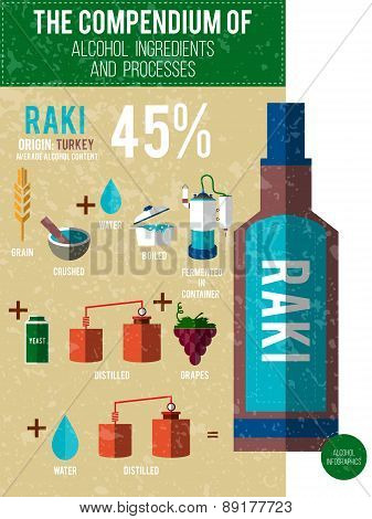 Vector Illustration - A Compendium Of Alcohol Ingredients And Processes. Raki Info Graphic Backgroun