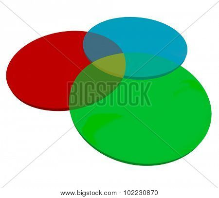 Three or 3 venn diagram overlapping circles to illustrate shared or common qualities, characteristics, qualities or agreed upon elements