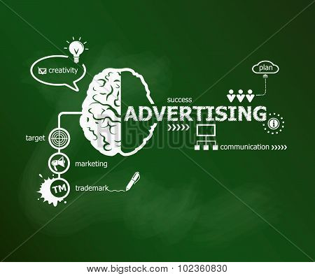 Advertising Concept And Brain.