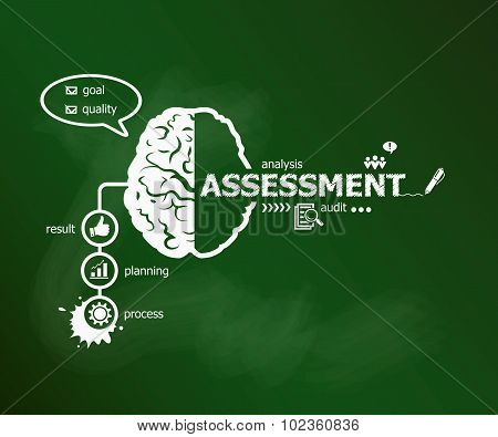 Assessment Concept And Brain.