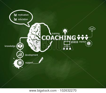 Coaching Concept And Brain.