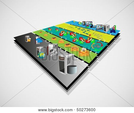 Vector Illustration Of Service Oriented Architecture With Different Layer Components Like Presentati